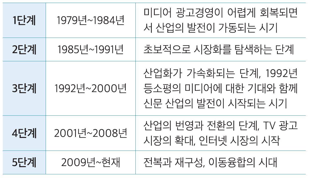 표 . 중국 미디어산업 40년 발전 과정