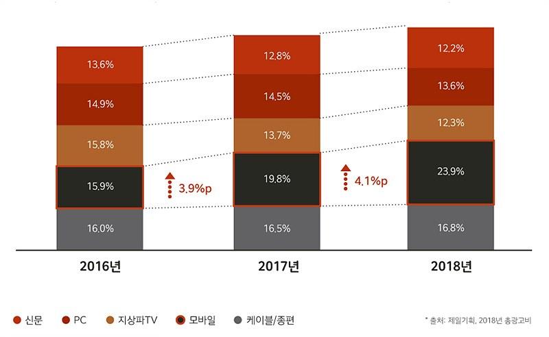 2016~2018년 매체 광고비 점유율(5순위 매체 비교)