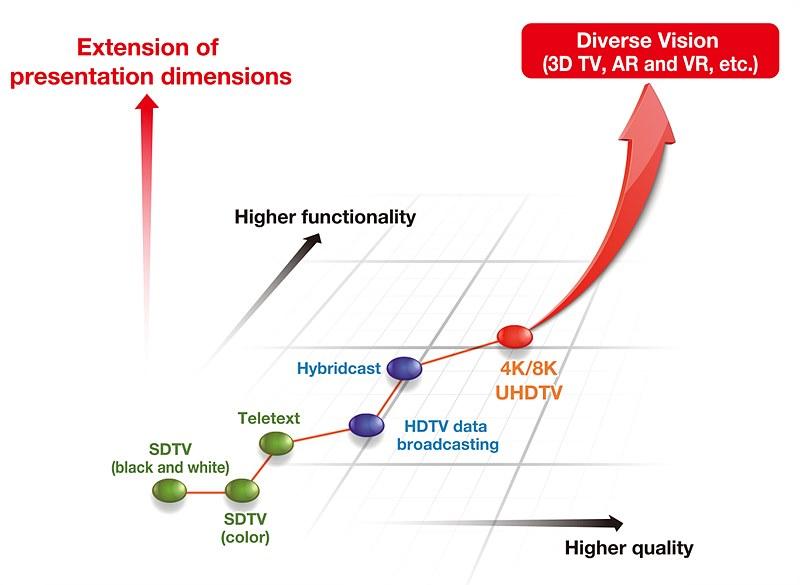 '표현 공간의 확장'을 의미하는 미래의 미디어 기술(NHK STRL)