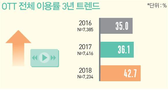 2018 방송매체 이용행태조사 / 출처 : 방송통신위원회, 2018.12