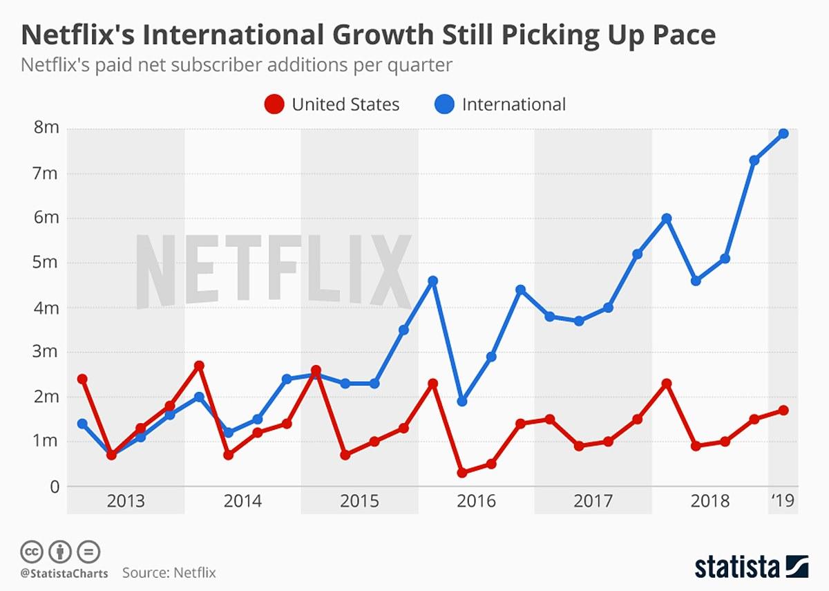 그림 . 넷플릭스 가입자 추세 / 출처 : statista (2019)