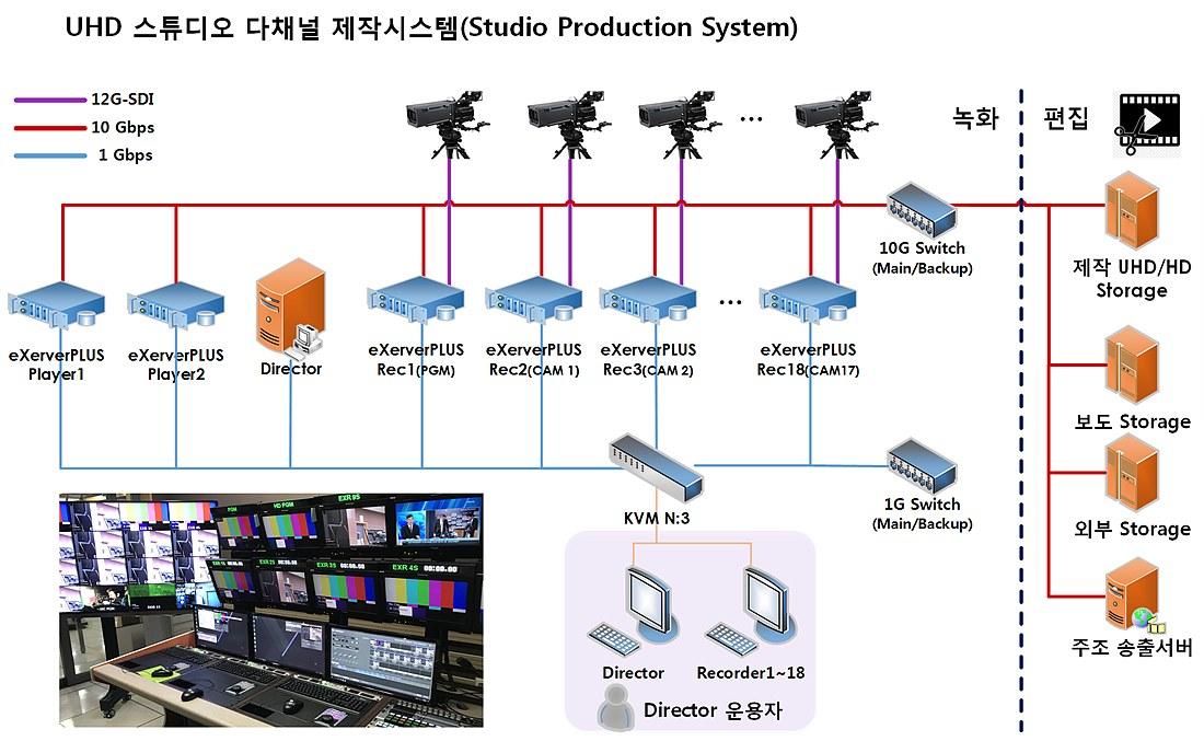 스튜디오 다채널 제작시스템(eXerverPLUS)