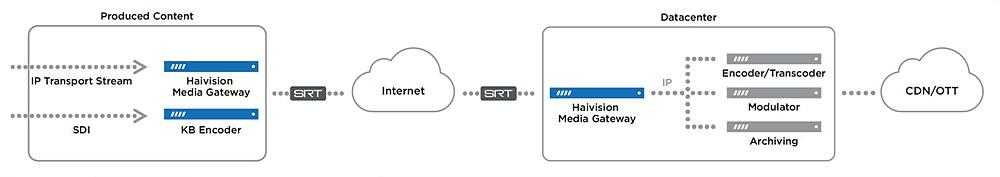 SRT를 사용한 실시간 OTT 서비스