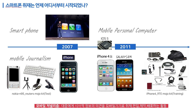 아리랑 스마트폰 취재시스템(Smartphone News Gathering System) 강의자료