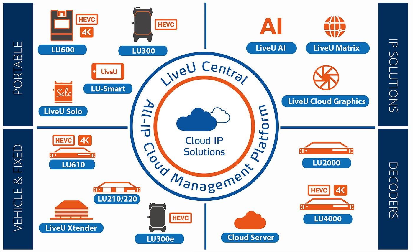 LiveU 제품과 서비스