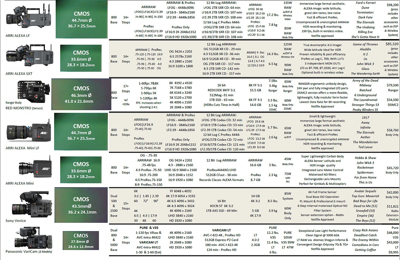 카메라 비교 차트 / 출처 : https://ascmag.com/articles/2019-camera-comparison-chart
