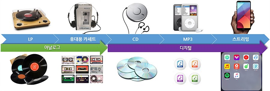 그림 3. 음악 시장의 변화