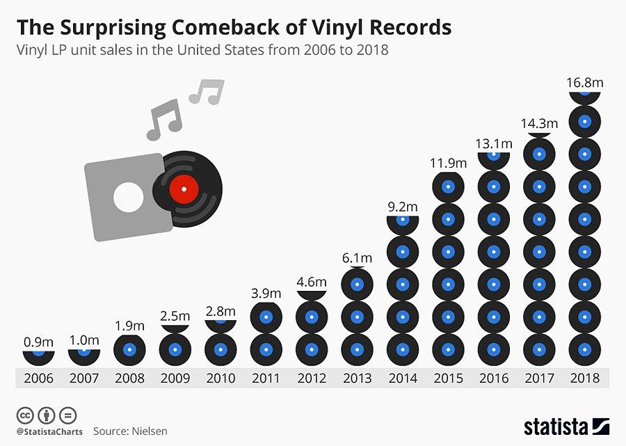 그림 4. 미국의 LP 레코드판 판매량 / 출처 : statista (2019)