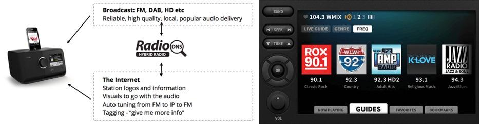 그림 2. 유럽형 하이브리드 라디오 구현모델 (좌) / 그림 3. Xperi HD 라디오 (우)
