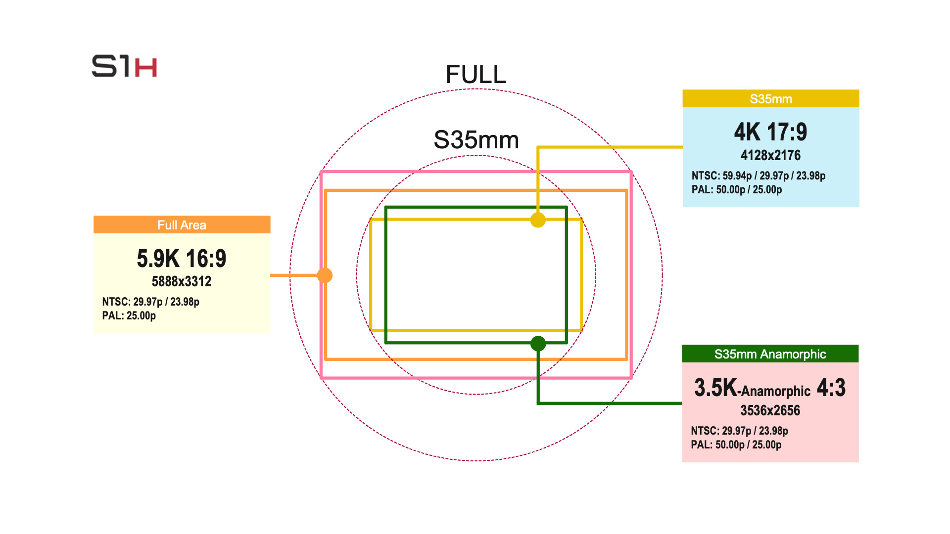 Panasonic S1H의 펌웨어 Ver 2.0 적용 시 RAW 출력 해상도와 화면비