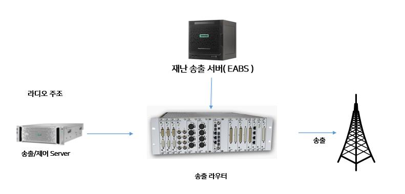 예) KBS 본사