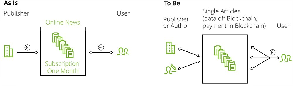 그림 5. 블록체인이 적용된 마이크로 페이먼트 시스템 / 출처 Deloitte (2017).