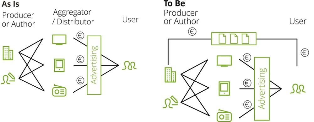그림 6. 블록체인이 적용된 광고 시스템 / 출처 : Deloitte (2017).