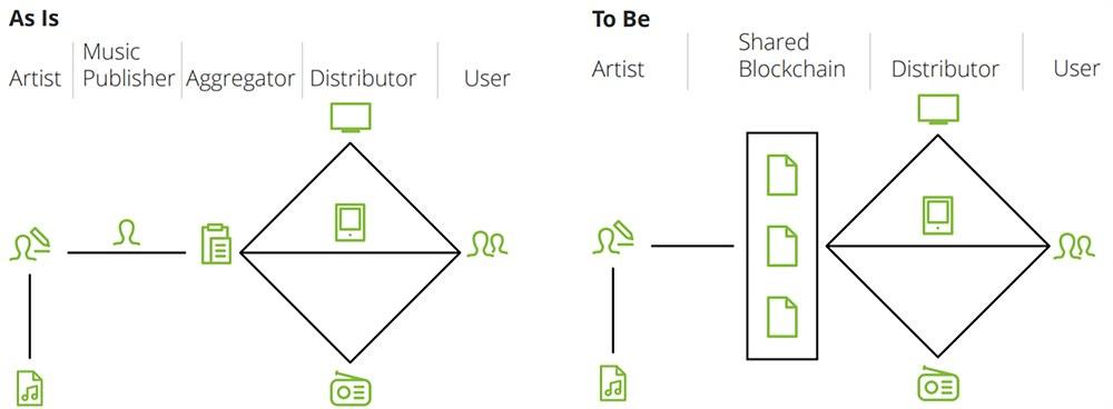 그림 7. 블록체인이 적용된 저작 시스템 / 출처 Deloitte (2017).