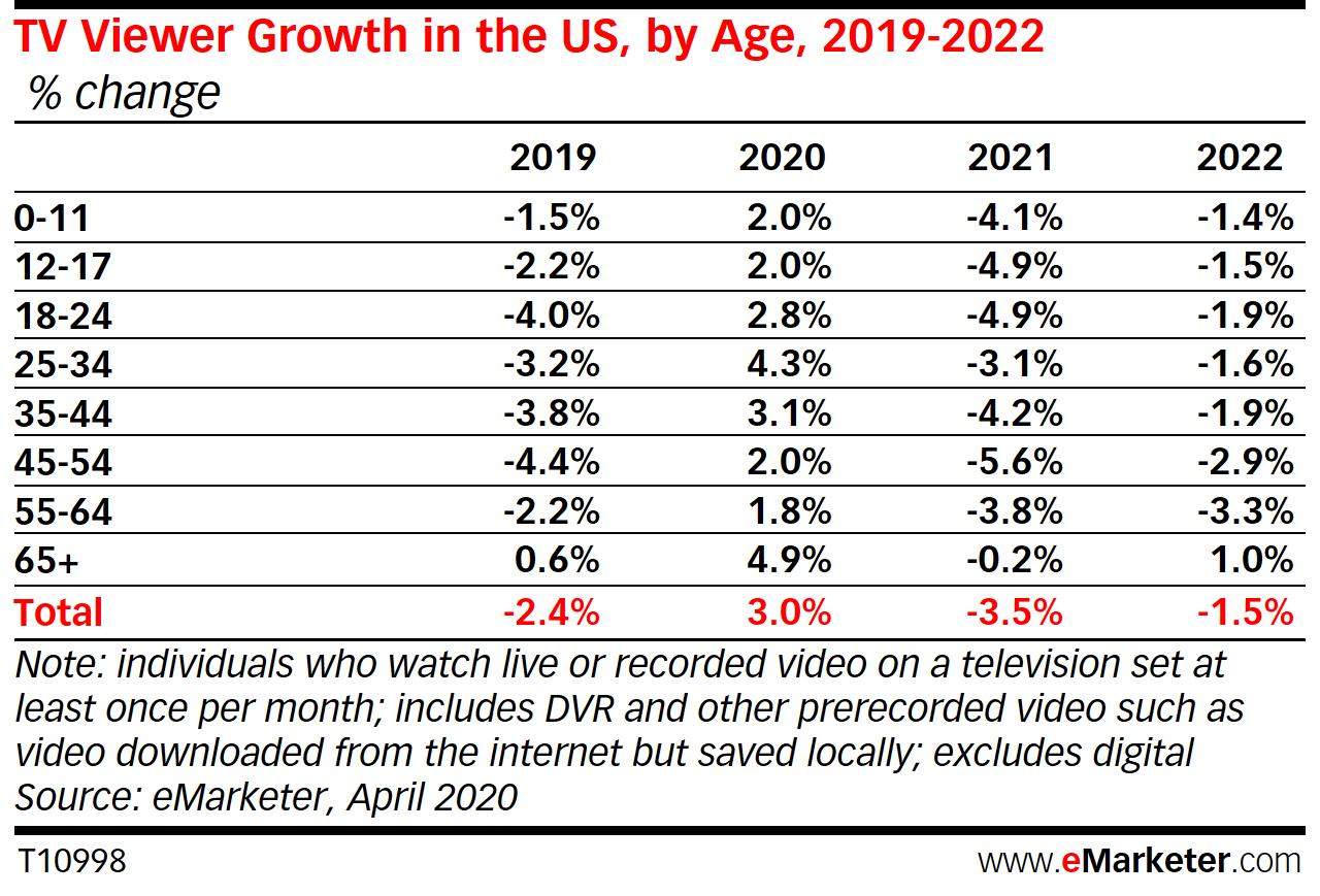 그림 2. 미국 TV 시청률 / 출처 : eMarketer(2020. 5. 18).