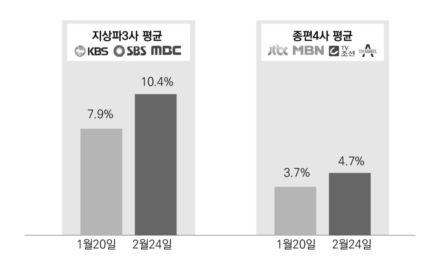 그림 3. 국내 지상파 채널과 종편 채널의 시청률 추이 / 출처 : KISDI(2020. 4).