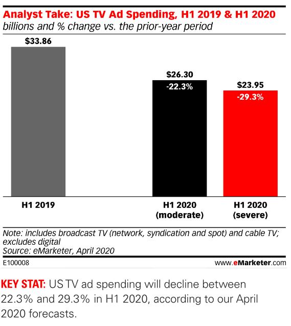 그림 4. 2020년 1분기 미국 TV 광고비(예측) / 출처 : eMarketer (2020. 6).