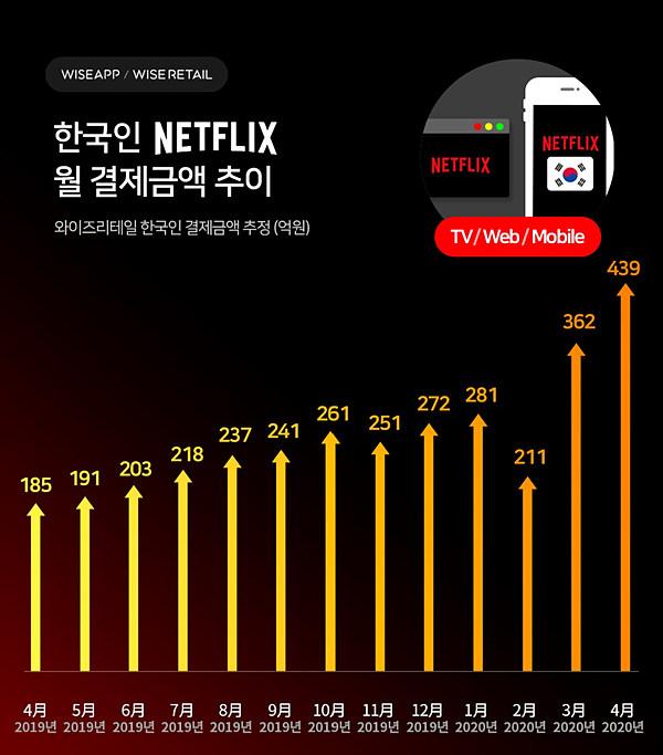 그림 5. 넷플릭스 월 결제 금액 추이 / 출처 : 와이즈 앱 (2020. 4).