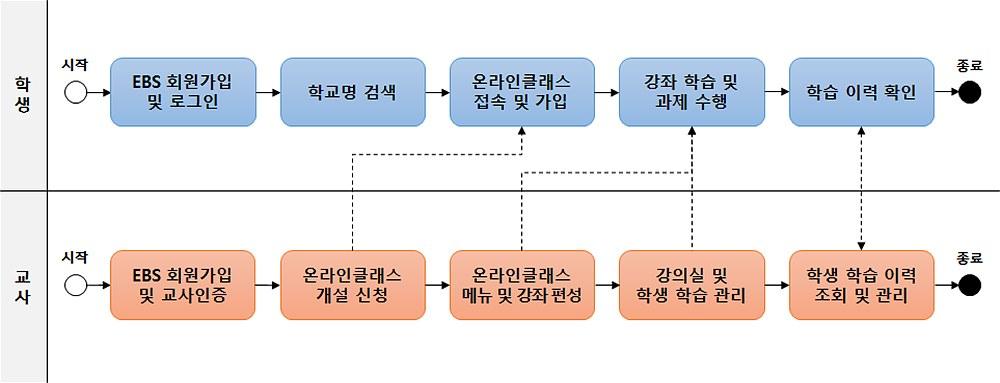 그림 2. 온라인클래스 활용 프로세스