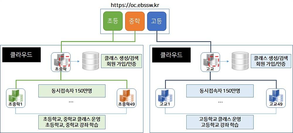 그림 4. 온라인클래스 시스템 구성