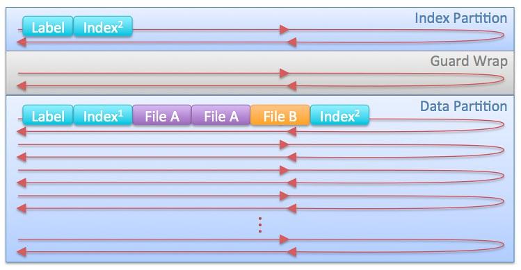 그림 8. LTFS 파일 저장 구조