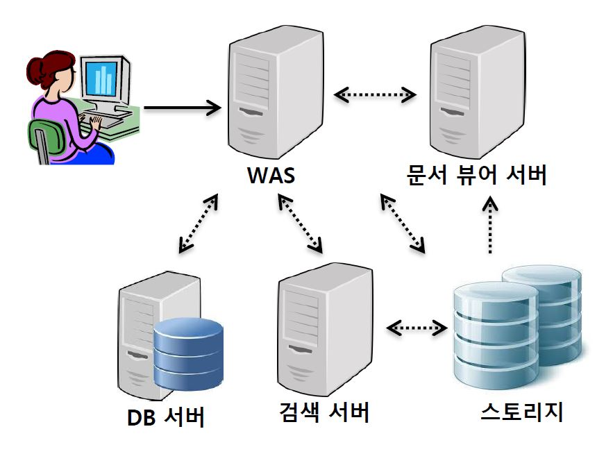 문서자료 검색시스템 구성도