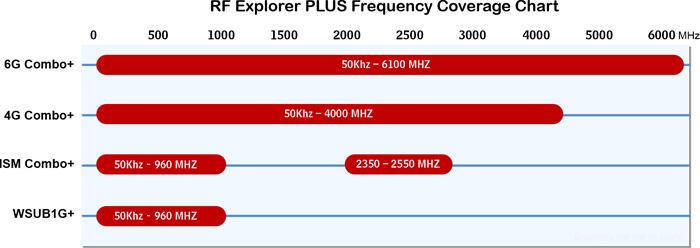 RF Explorer PLUS 제품의 주파수와 라인업