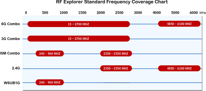 RF Explorer STANDARD 제품의 주파수와 라인업