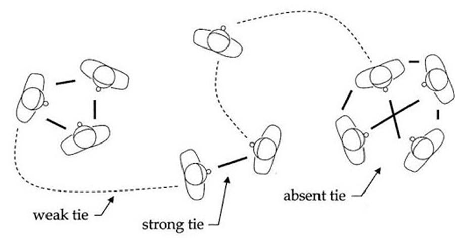 대인 간 사회적 관계 구조 / 출처 : 위키피디아