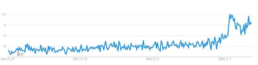 시간 흐름에 따른 밈(meme)에 대한 관심 추이 (웹검색) / 출처 : 구글트렌드 지난 5년 간 분석