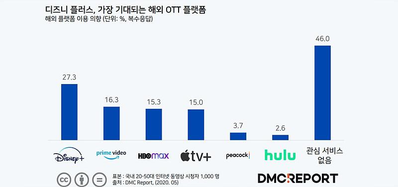 그림 4. 해외 OTT 서비스 관심도 / 출처 : DMC 미디어(2020. 5)