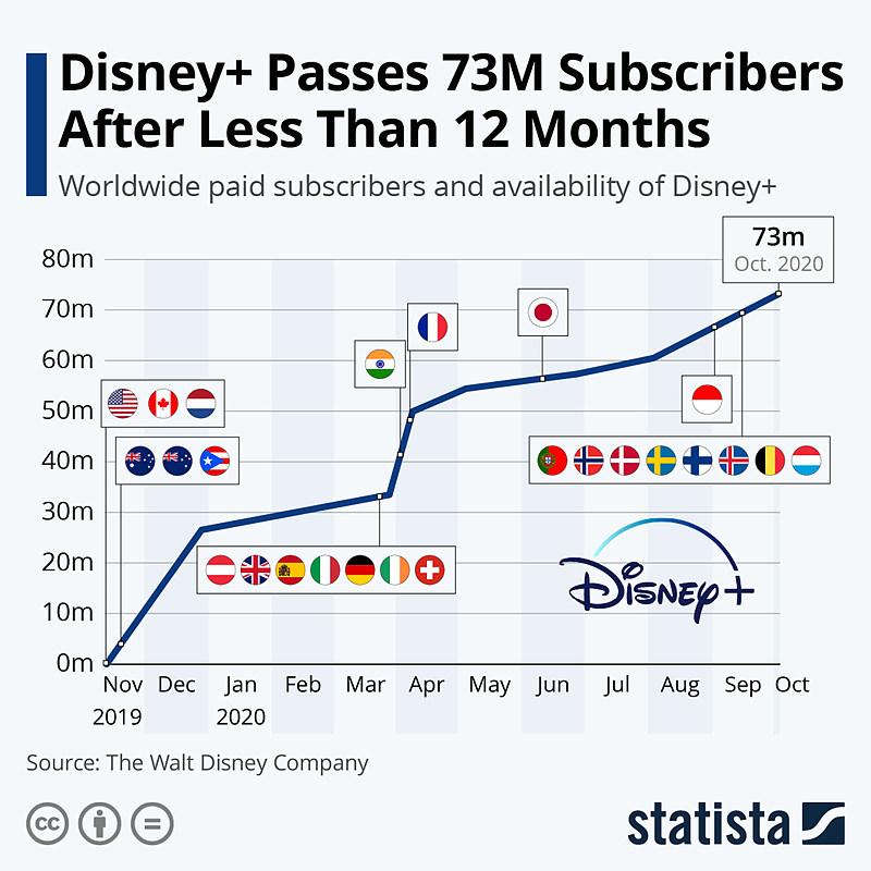 그림 5. 디즈니 플러스 가입자 성장 추이 / 출처 : statista (2020. 11. 13)