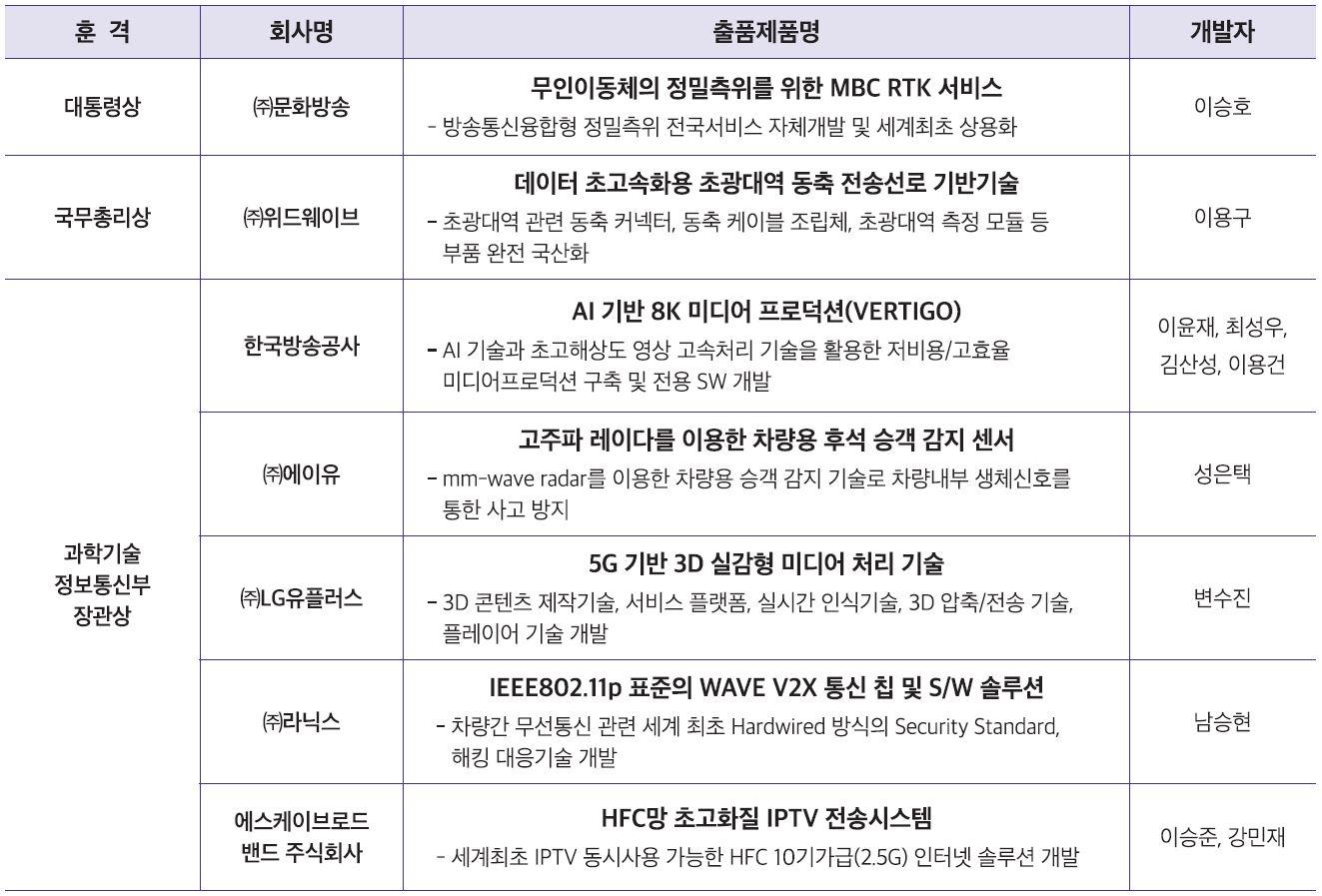 제21회 전파방송기술대상 수상작