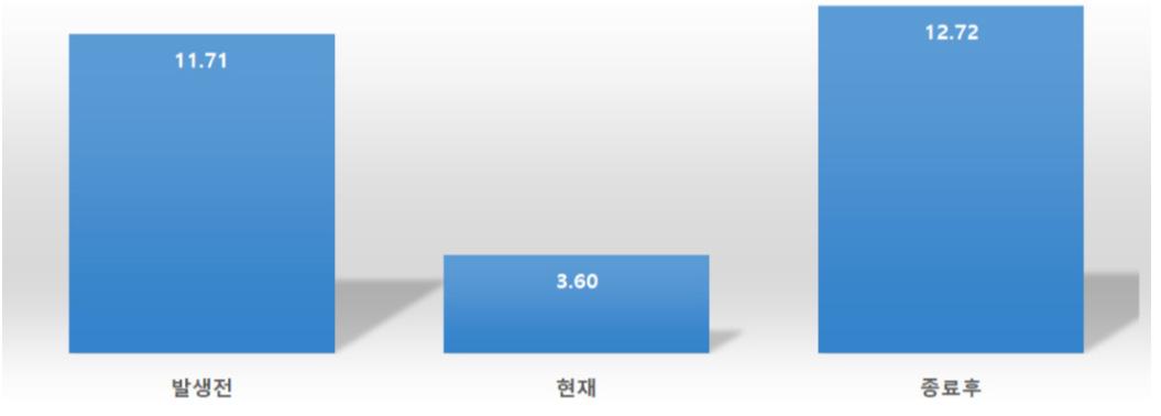 그림 3. 오프라인 콘텐츠 이용 비중 (단위: %) / 출처 : 한국콘텐츠진흥원(2020. 8)