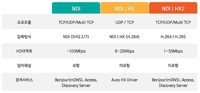 NDI 규격에 따른 대역폭과 특징