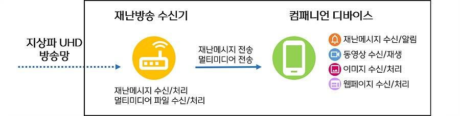 그림 3. 세컨드 디바이스 연동 재난방송 서비스 구성도