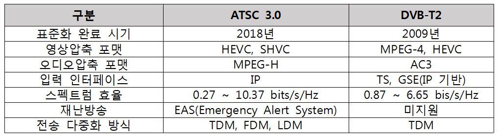 표 1. ATSC 3.0과 DVB-T2 주요 특징 비교