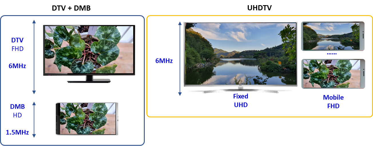 그림 4. DTV, DMB 및 UHD 비디오 서비스 예