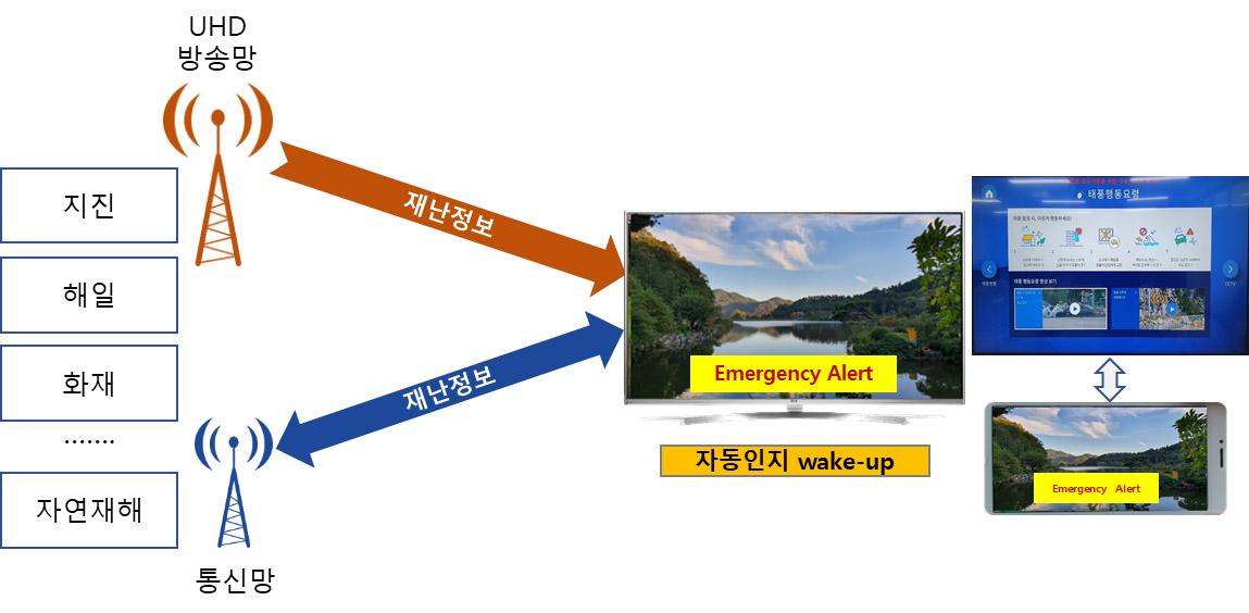 그림 5. ATSC 3.0 재난경보 서비스 예