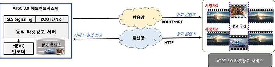 그림 6. ATSC 3.0 기반 타겟 광고 서비스 개념도