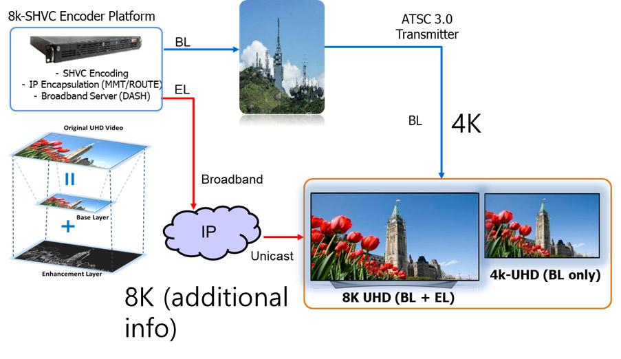 그림 7. UHD 방송과 5G 통신 융합 기반 스케일러블 8K-UHD 서비스 개념도