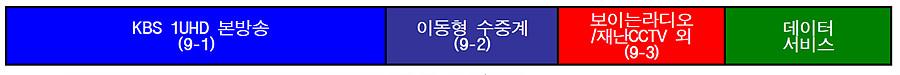 KBS1 채널 구성 예