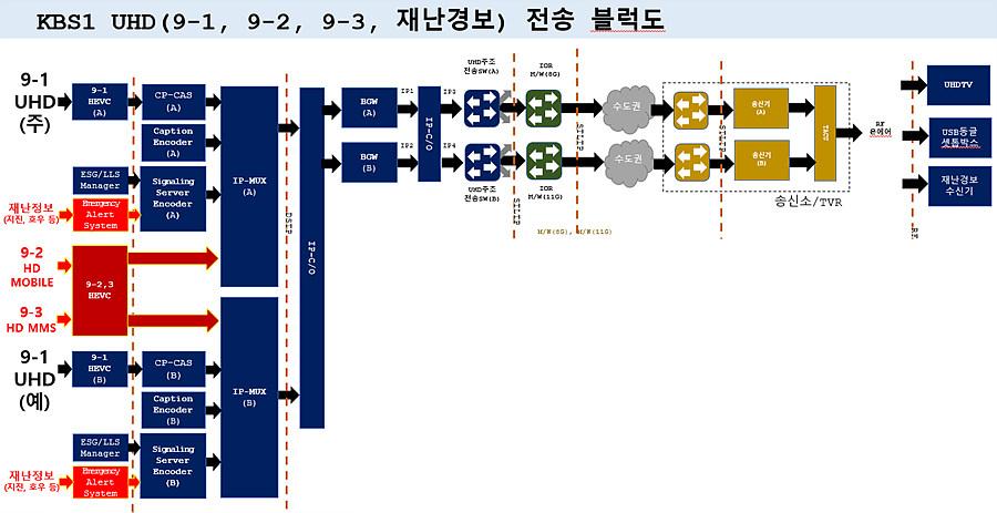 KBS 송출시스템 개념도