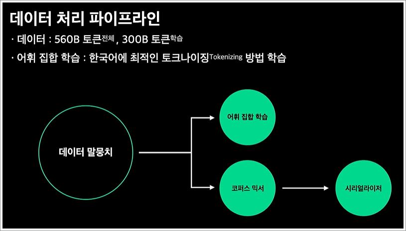 한국어 초거대 언어 데이터 처리 파이프라인