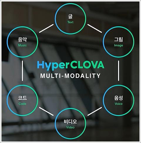 하이퍼클로바(HyperCLOVA)로 확장 가능한 서비스 형태