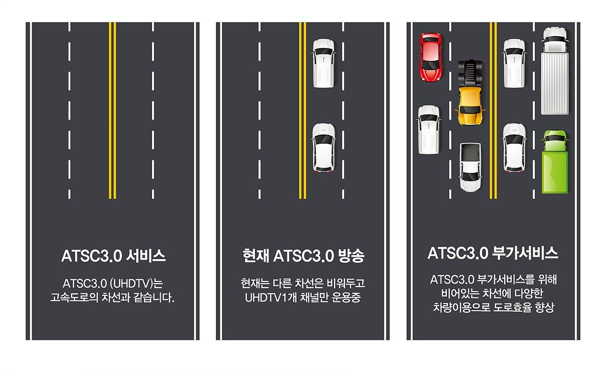 ATSC 3.0 부가서비스에 대한 설명 이미지