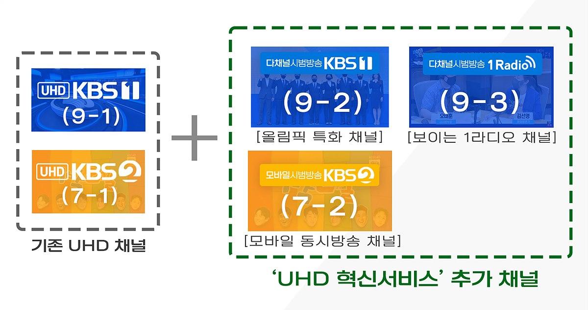 UHD 혁신서비스에서 추가되는 채널과 콘텐츠
