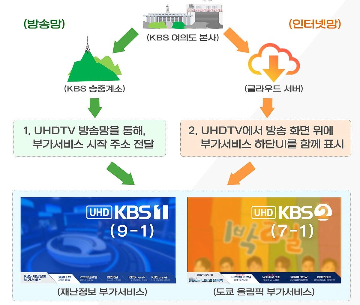 양방향 IBB 부가서비스 프로세스