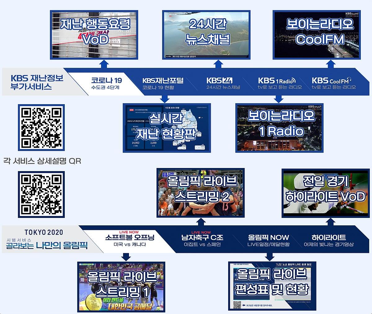 KBS 재난정보 부가서비스와 양방향 IBB 부가서비스 콘텐츠 설명