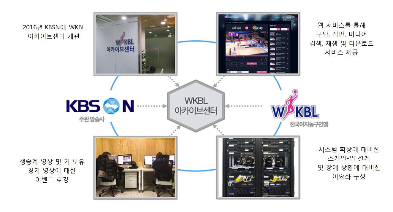 WKBL 아카이브센터 구성